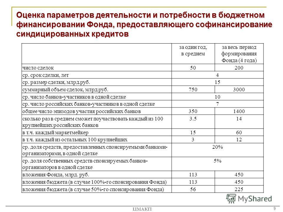 9 ЦМАКП Оценка параметров деятельности и потребности в бюджетном финансировании Фонда, предоставляющего софинансирование синдицированных кредитов за один год, в среднем за весь период формирования Фонда (4 года) число сделок50200 ср. срок сделки, лет
