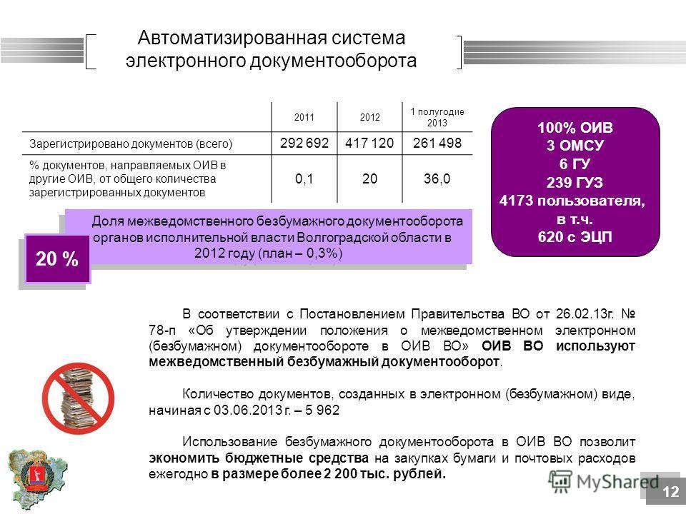 Автоматизированная система электронного документооборота 100% ОИВ 3 ОМСУ 6 ГУ 239 ГУЗ 4173 пользователя, в т.ч. 620 с ЭЦП 20112012 1 полугодие 2013 Зарегистрировано документов (всего) 292 692417 120261 498 % документов, направляемых ОИВ в другие ОИВ,