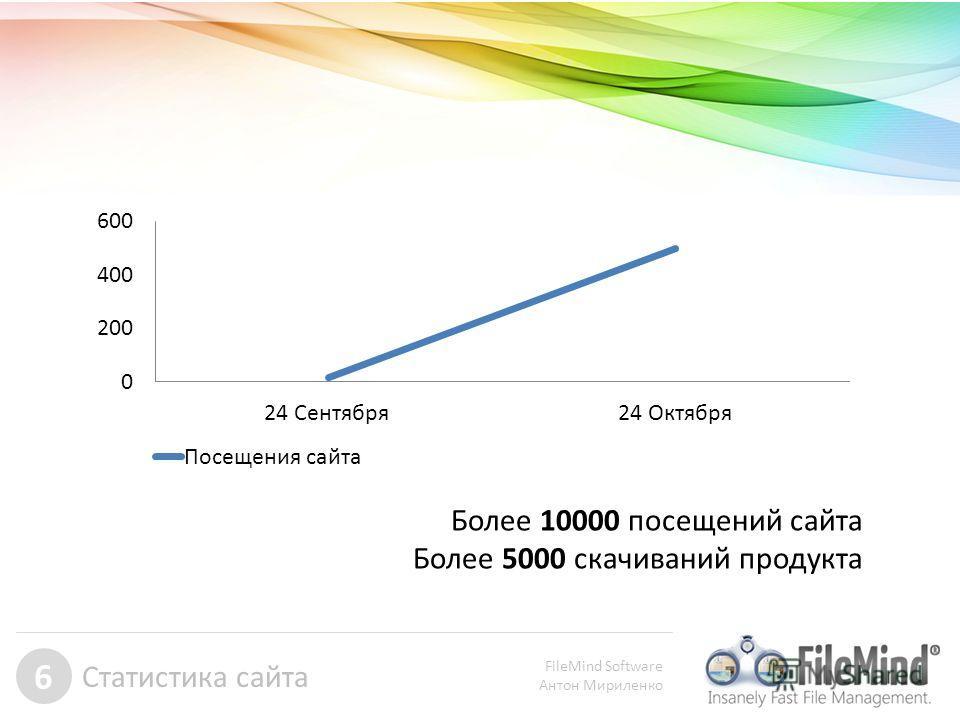 FileMind Software Антон Мириленко 6 Статистика сайта Более 10000 посещений сайта Более 5000 скачиваний продукта