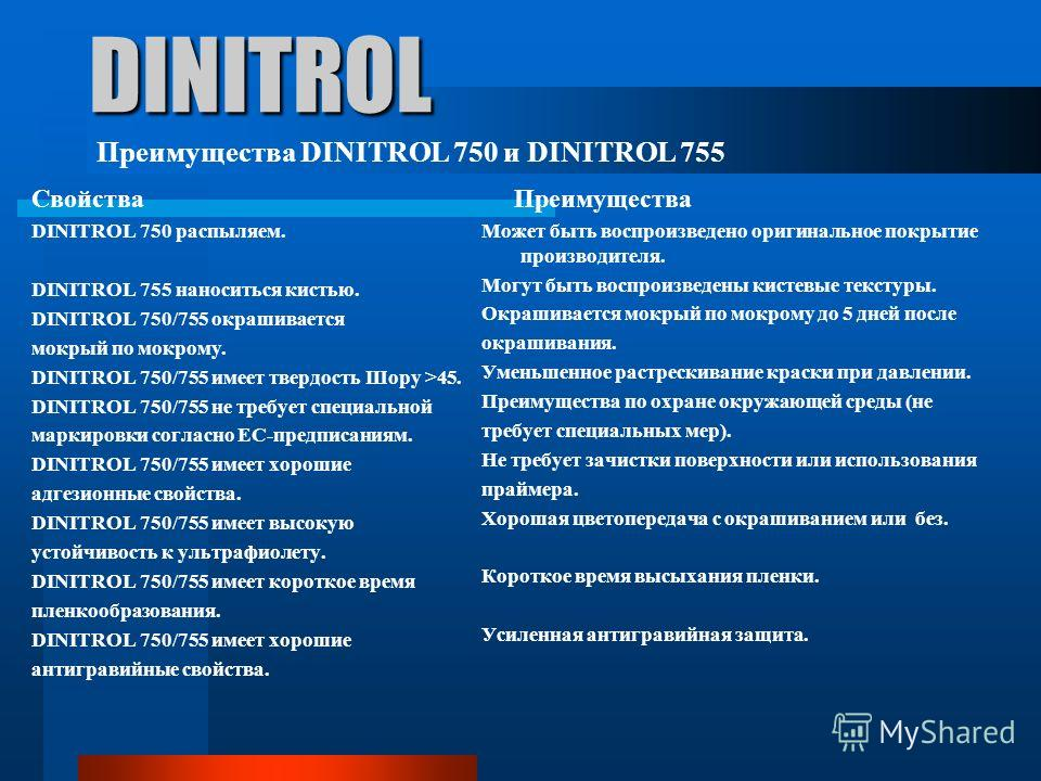 DINITROL Свойства DINITROL 750 распыляем. DINITROL 755 наноситься кистью. DINITROL 750/755 окрашивается мокрый по мокрому. DINITROL 750/755 имеет твердость Шору >45. DINITROL 750/755 не требует специальной маркировки согласно ЕС-предписаниям. DINITRO