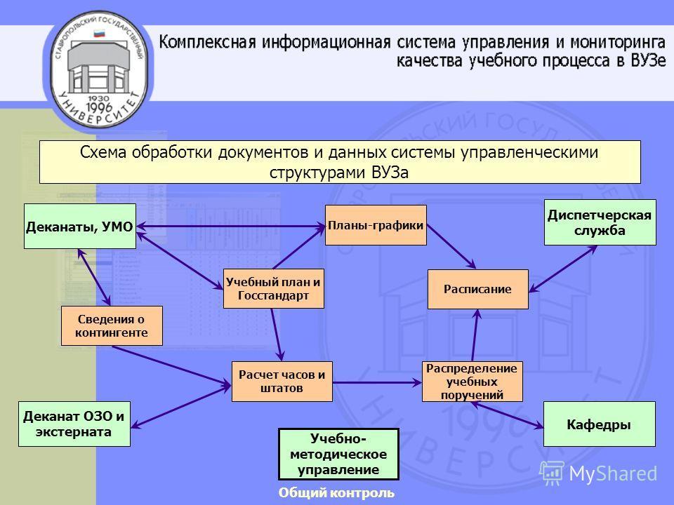 Схема обработки документов и
