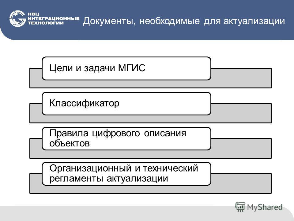 Документы, необходимые для актуализации Цели и задачи МГИС Классификатор Правила цифрового описания объектов Организационный и технический регламенты актуализации