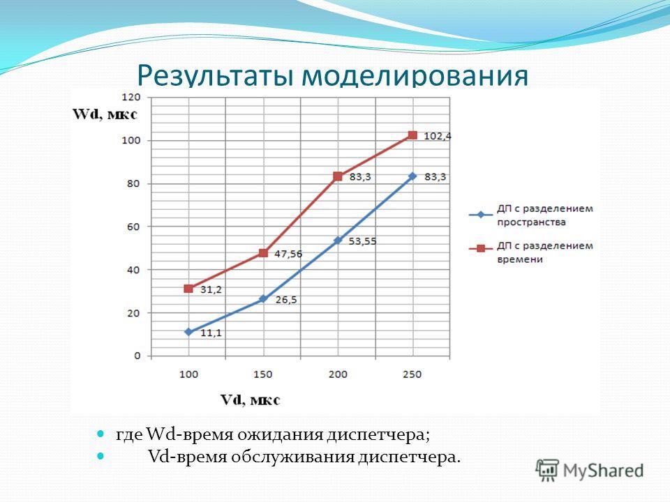 Результаты моделирования где Wd-время ожидания диспетчера; Vd-время обслуживания диспетчера.