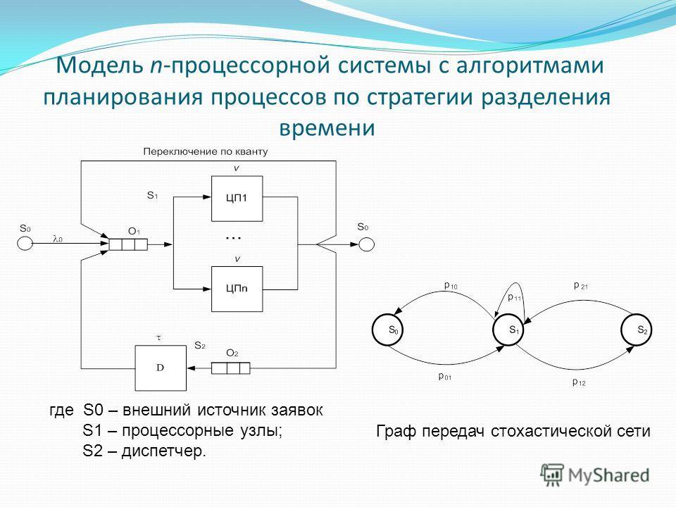 Модель n-процессорной системы с алгоритмами планирования процессов по стратегии разделения времени где S0 – внешний источник заявок S1 – процессорные узлы; S2 – диспетчер. Граф передач стохастической сети