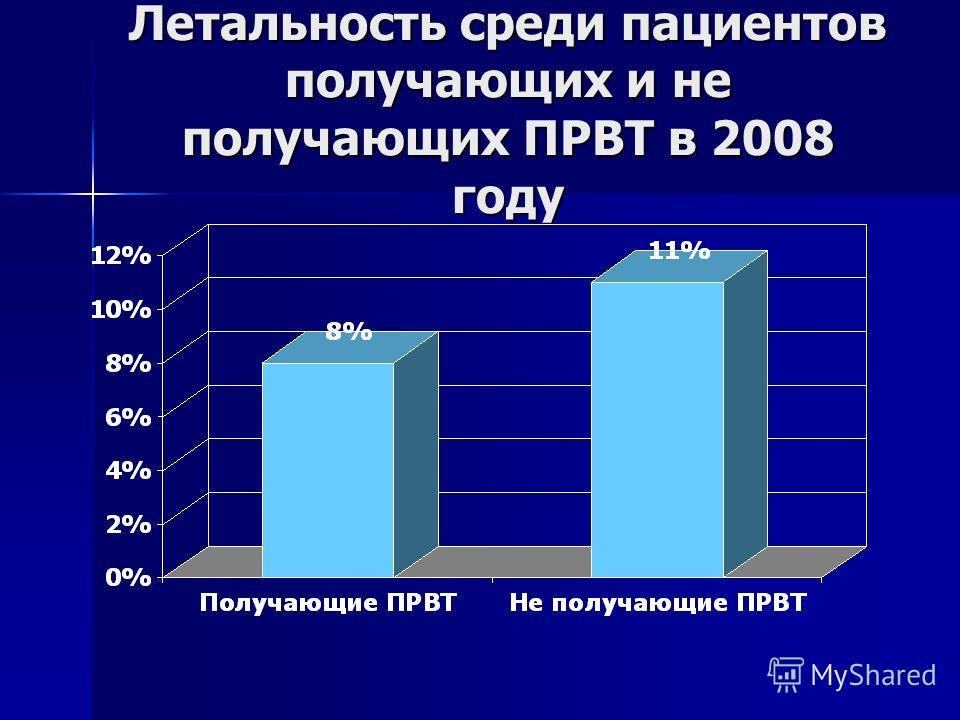 Летальность среди пациентов получающих и не получающих ПРВТ в 2008 году