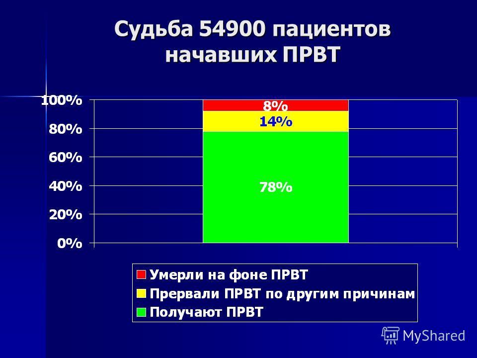 Судьба 54900 пациентов начавших ПРВТ