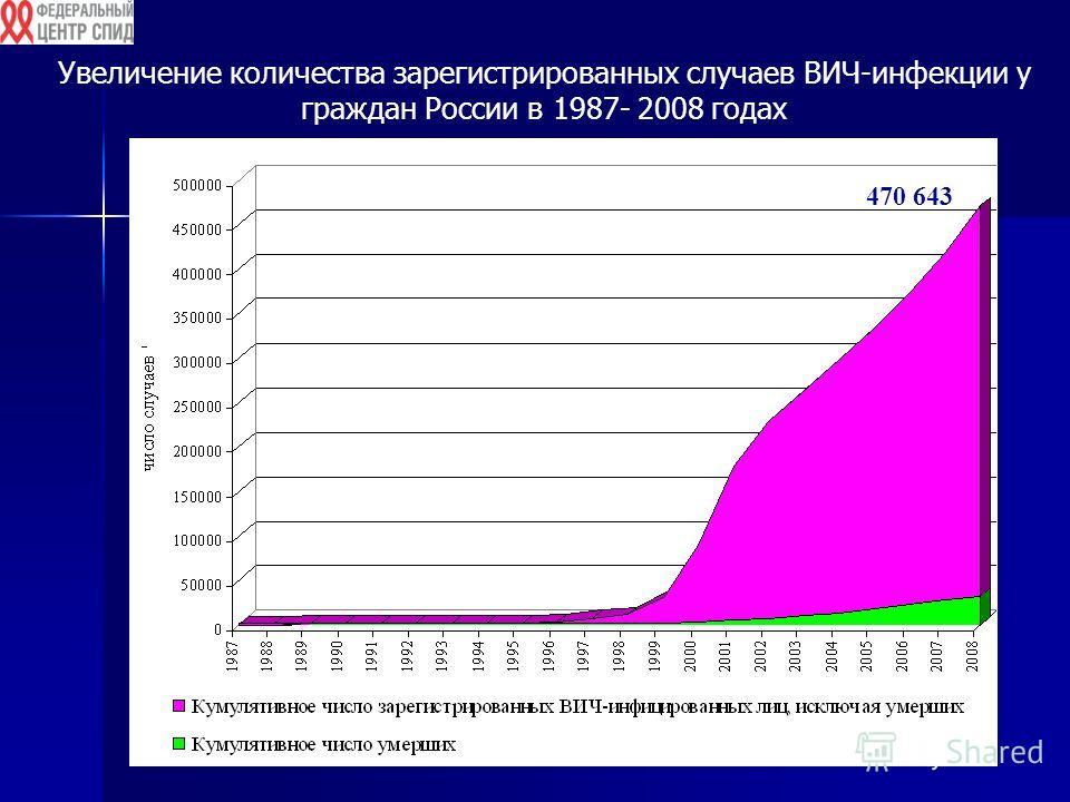 Увеличение количества зарегистрированных случаев ВИЧ-инфекции у граждан России в 1987- 2008 годах 470 643