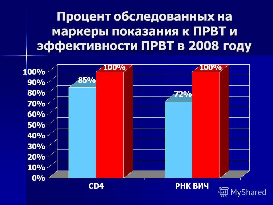 Процент обследованных на маркеры показания к ПРВТ и эффективности ПРВТ в 2008 году