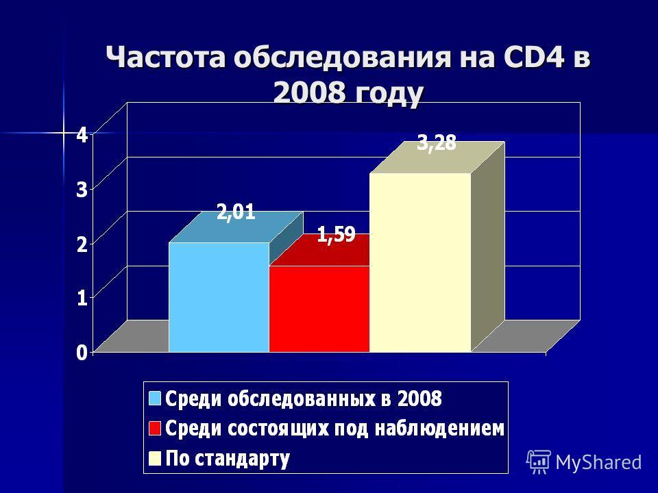 Частота обследования на CD4 в 2008 году