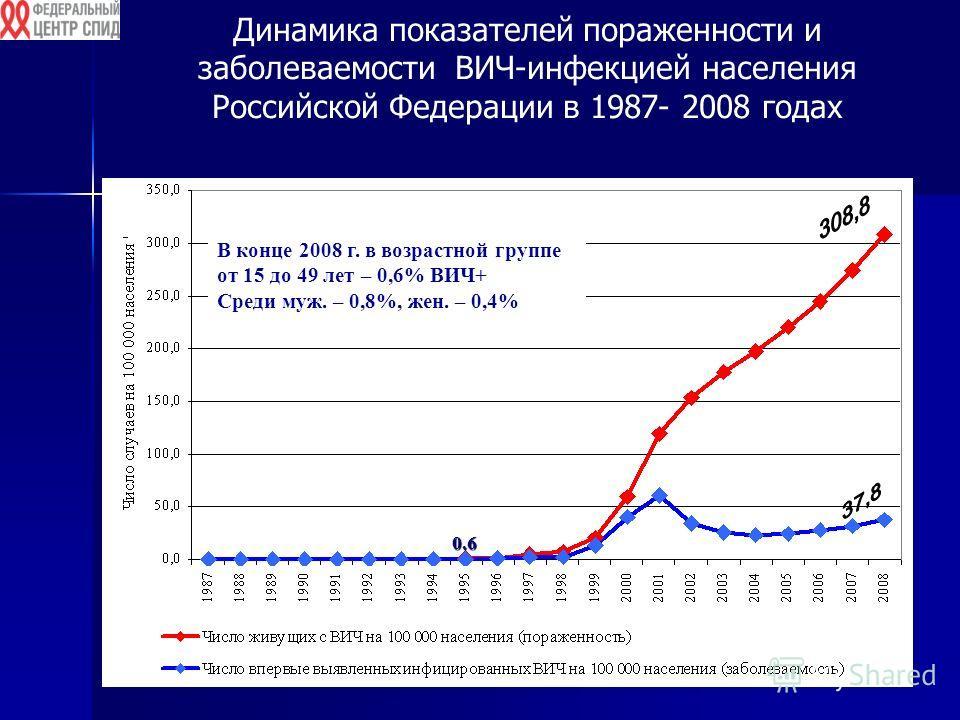 Динамика показателей пораженности и заболеваемости ВИЧ-инфекцией населения Российской Федерации в 1987- 2008 годах0.6 В конце 2008 г. в возрастной группе от 15 до 49 лет – 0,6% ВИЧ+ Среди муж. – 0,8%, жен. – 0,4%