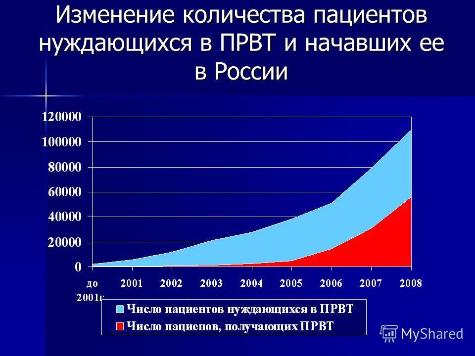 Изменение количества пациентов нуждающихся в ПРВТ и начавших ее в России