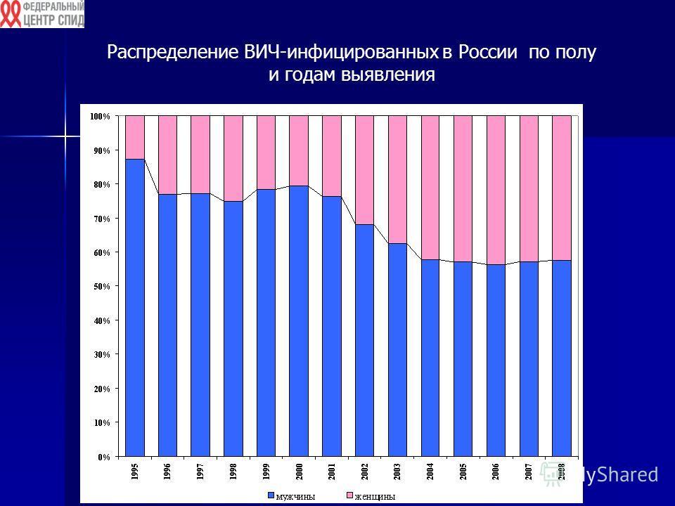 Распределение ВИЧ-инфицированных в России по полу и годам выявления
