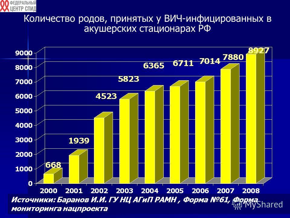 Количество родов, принятых у ВИЧ-инфицированных в акушерских стационарах РФ Источники: Баранов И.И. ГУ НЦ АГиП РАМН, Форма 61, Форма мониторинга нацпроекта
