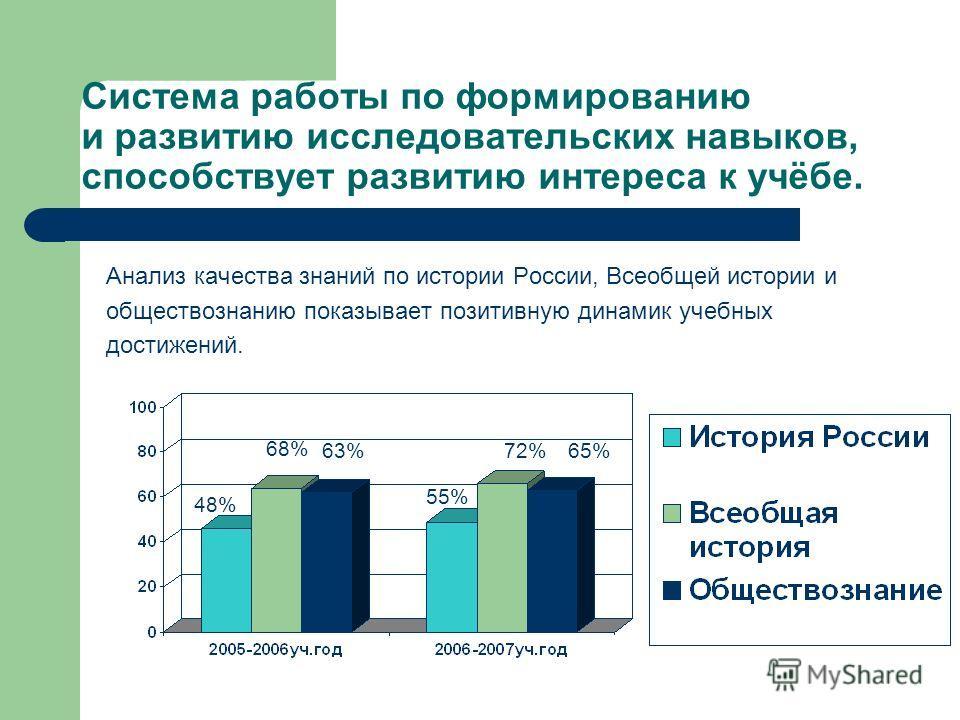 Система работы по формированию и развитию исследовательских навыков, способствует развитию интереса к учёбе. Анализ качества знаний по истории России, Всеобщей истории и обществознанию показывает позитивную динамик учебных достижений. 48% 68% 63% 55%