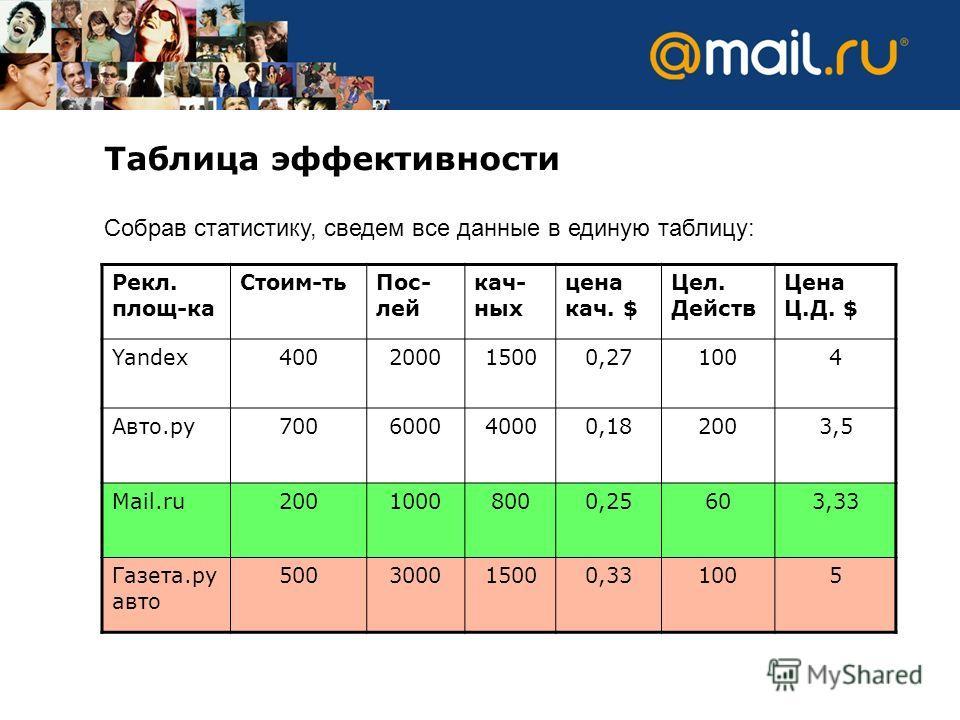 Таблица эффективности Собрав статистику, сведем все данные в единую таблицу: Рекл. площ-ка Стоим-тьПос- лей кач- ных цена кач. $ Цел. Действ Цена Ц.Д. $ Yandex400200015000,271004 Авто.ру700600040000,182003,5 Mail.ru20010008000,25603,33 Газета.ру авто
