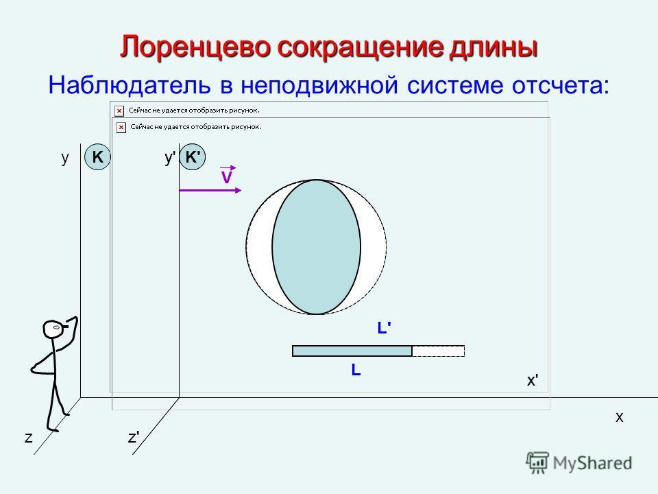 Лоренцево сокращение длины Наблюдатель в неподвижной системе отсчета: y z K x K'y'y' z'z' x'x' L'L' V L y'y' z'z' x'x' L'L' V L