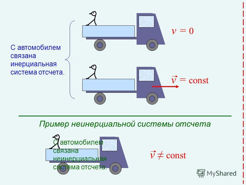 v = const С автомобилем связана инерциальная система отсчета. С автомобилем связана неинерциальная система отсчета. v const Пример неинерциальной системы отсчета v = 0