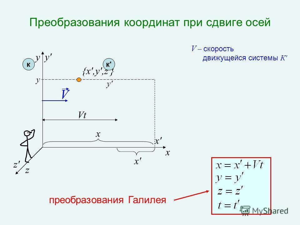 Преобразования координат при сдвиге осей x z y x y {x',y',z'} z'z' x'x' y'y' V Vt преобразования Галилея x'x' кк'к' y'y' V – скорость движущейся системы К '