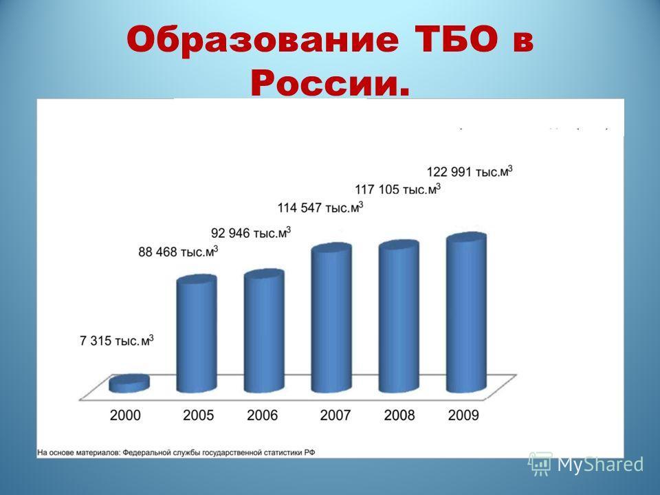 Образование ТБО в России.