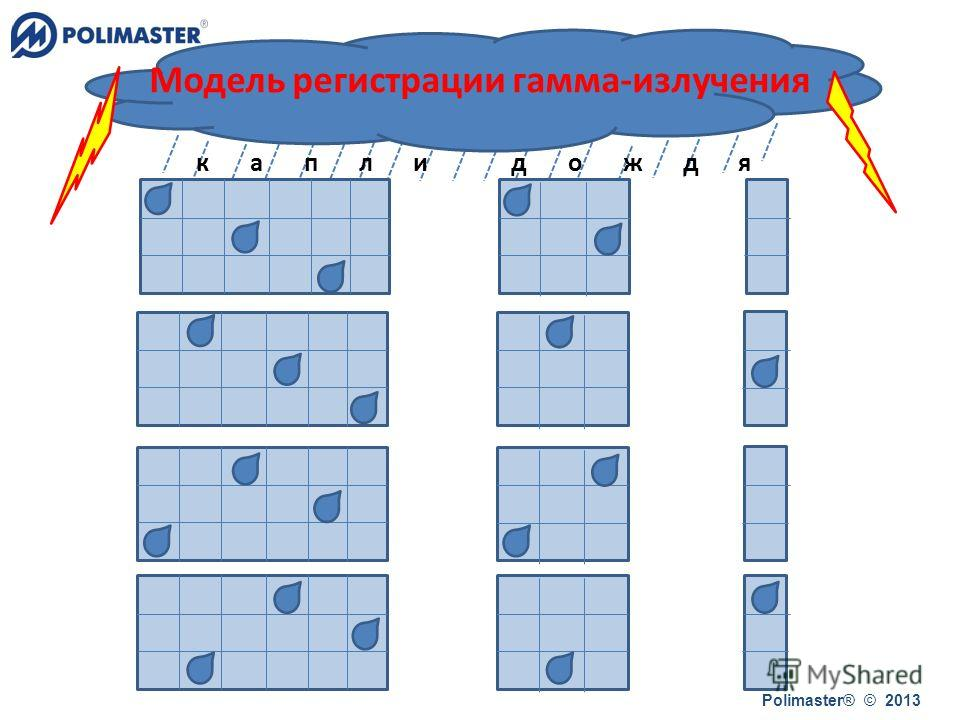 капли дождя Polimaster® © 2013 Модель регистрации гамма-излучения