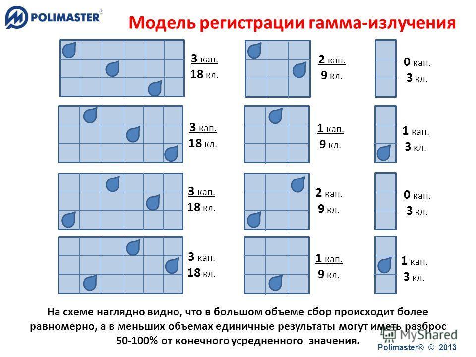 3 кап. 18 кл. 3 кап. 18 кл. 3 кап. 18 кл. 3 кап. 18 кл. 2 кап. 9 кл. 1 кап. 9 кл. 2 кап. 9 кл. 1 кап. 9 кл. 0 кап. 3 кл. 1 кап. 3 кл. 0 кап. 3 кл. 1 кап. 3 кл. На схеме наглядно видно, что в большом объеме сбор происходит более равномерно, а в меньши