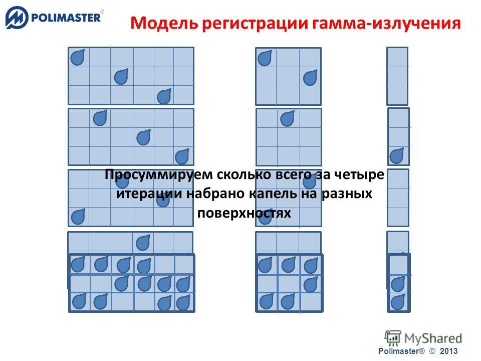 Polimaster® © 2013 Просуммируем сколько всего за четыре итерации набрано капель на разных поверхностях Модель регистрации гамма-излучения