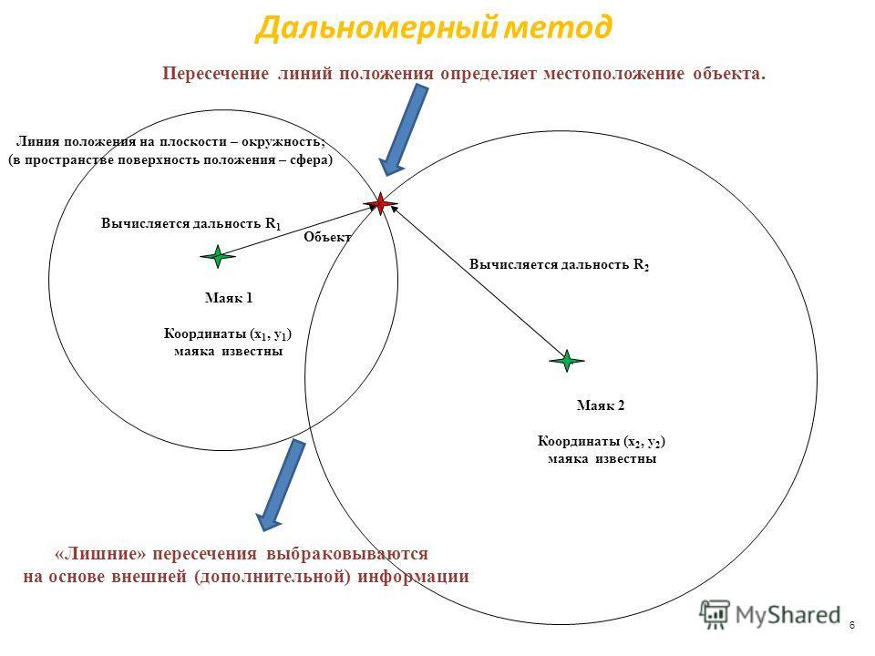 Дальномерный метод Маяк 1 Координаты (x 1, y 1 ) маяка известны Вычисляется дальность R 1 Вычисляется дальность R 2 Линия положения на плоскости – окружность; (в пространстве поверхность положения – сфера) Объект Маяк 2 Координаты (x 2, y 2 ) маяка и