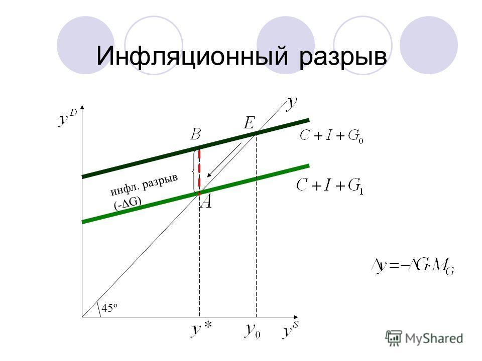 Инфляционный разрыв 45º инфл. разрыв (-G)