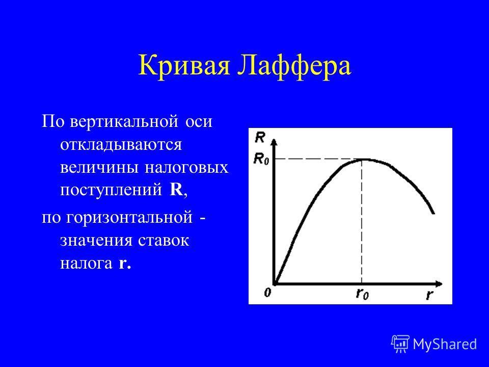 Кривая Лаффера По вертикальной оси откладываются величины налоговых поступлений R, по горизонтальной - значения ставок налога r.