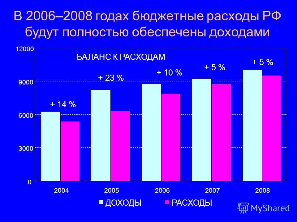 В 2006–2008 годах бюджетные расходы РФ будут полностью обеспечены доходами + 14 % + 23 % + 10 % + 5 % 0 3000 6000 9000 12000 20042005200620072008 ДОХОДЫ РАСХОДЫ БАЛАНС К РАСХОДАМ