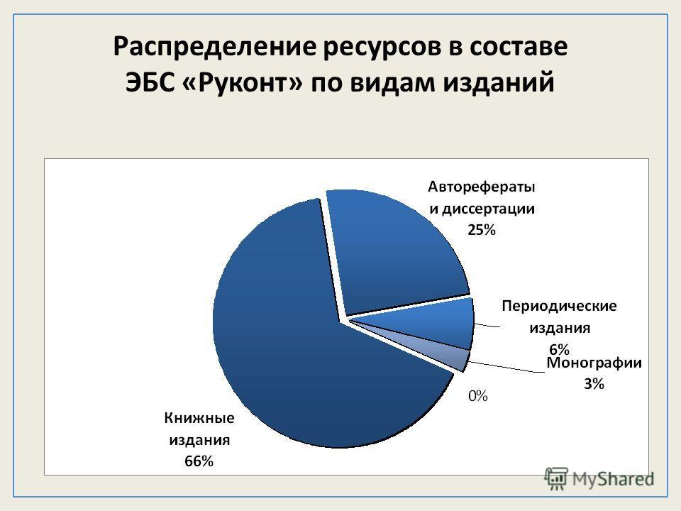 Распределение ресурсов в составе ЭБС «Руконт» по видам изданий