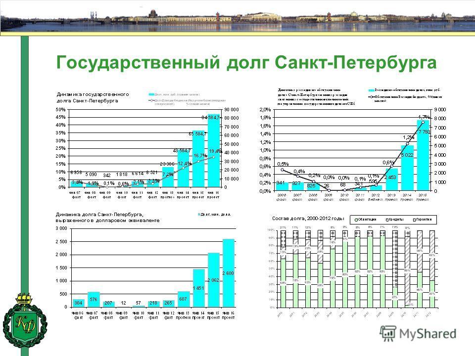 Государственный долг Санкт-Петербурга