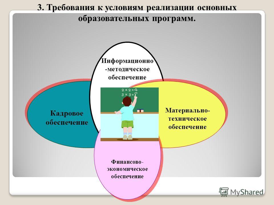Информационно -методическое обеспечение Кадровое обеспечение Материально- техническое обеспечение 3. Требования к условиям реализации основных образовательных программ. Финансово- экономическое обеспечение