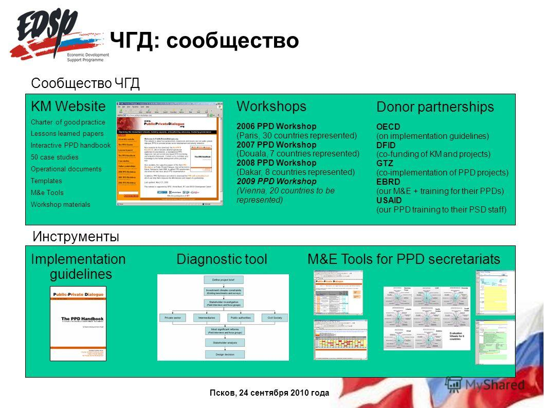 ЧГД: сообщество KM Website Charter of good practice Lessons learned papers Interactive PPD handbook 50 case studies Operational documents Templates M&e Tools Workshop materials Workshops 2006 PPD Workshop (Paris, 30 countries represented) 2007 PPD Wo