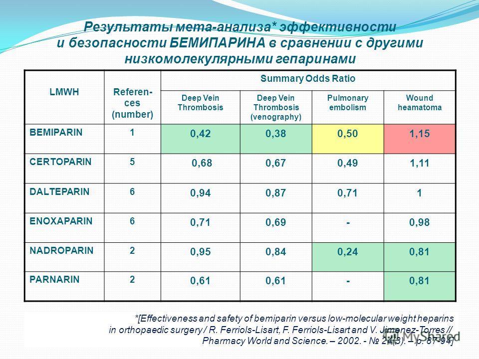 Результаты мета-анализа* эффективности и безопасности БЕМИПАРИНА в сравнении с другими низкомолекулярными гепаринами LMWHReferen- ces (number) Summary Odds Ratio Deep Vein Thrombosis Deep Vein Thrombosis (venography) Pulmonary embolism Wound heamatom