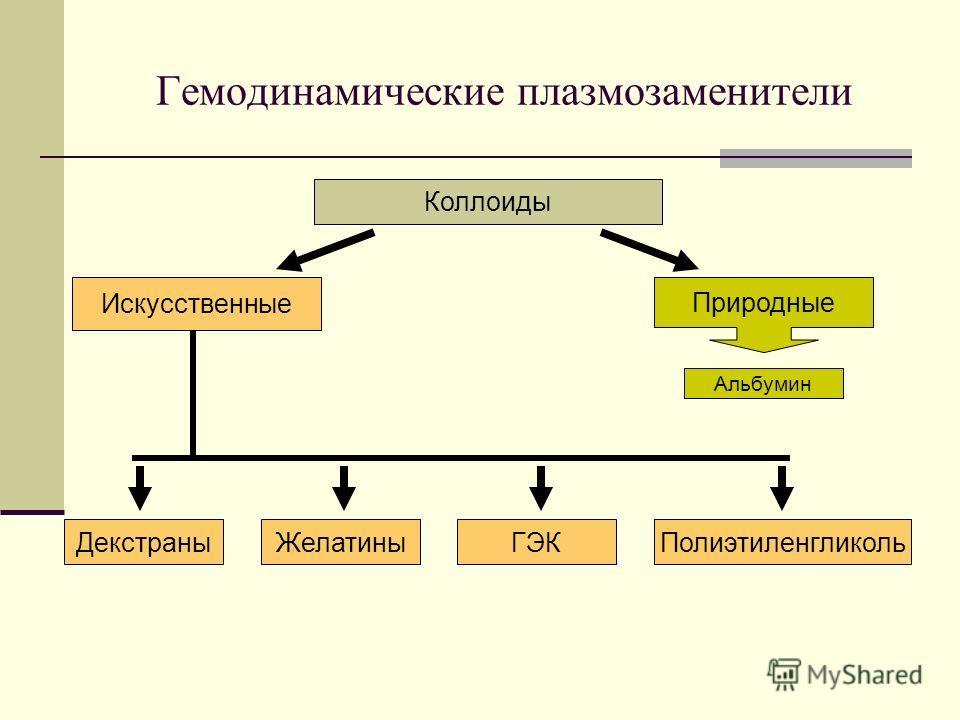 Гемодинамические плазмозаменители Природные Коллоиды Альбумин Искусственные ДекстраныЖелатиныГЭКПолиэтиленгликоль