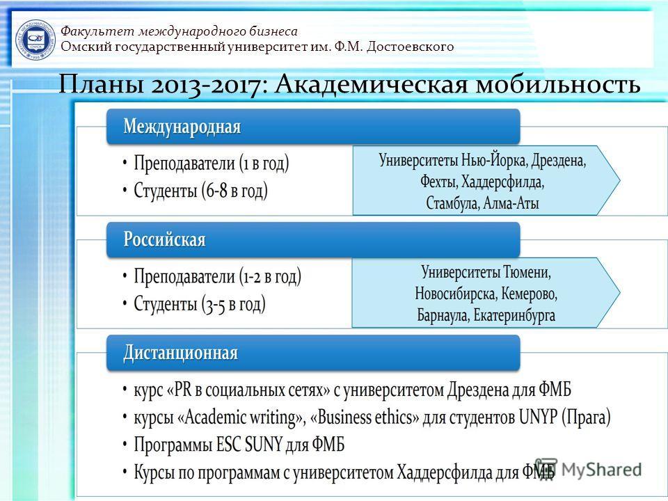 Факультет международного бизнеса Омский государственный университет им. Ф.М. Достоевского Планы 2013-2017: Академическая мобильность