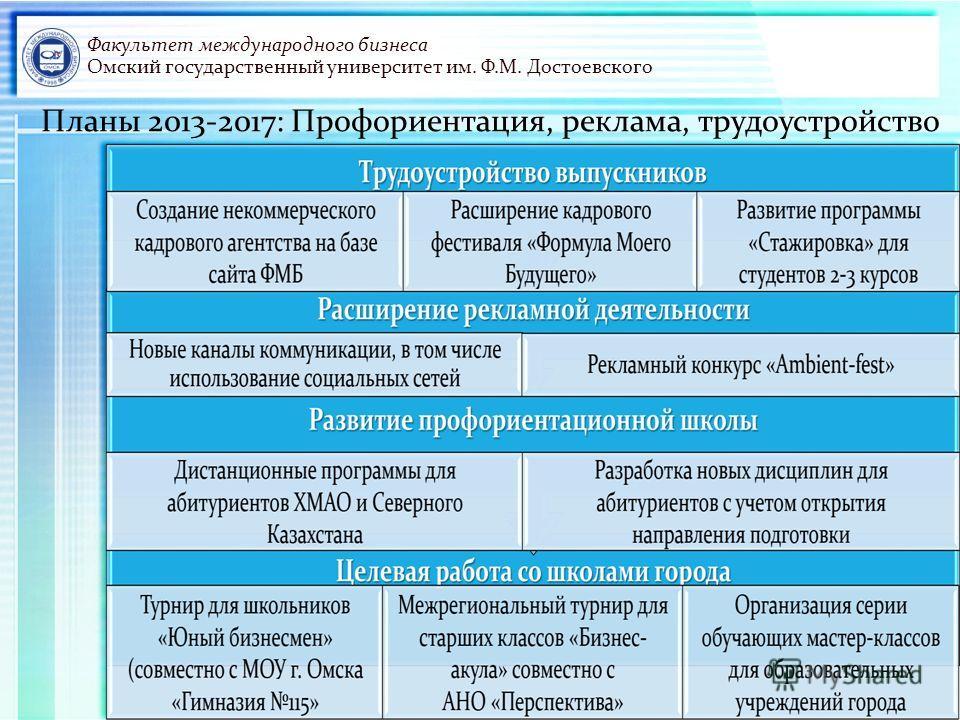 Факультет международного бизнеса Омский государственный университет им. Ф.М. Достоевского Планы 2013-2017: Профориентация, реклама, трудоустройство