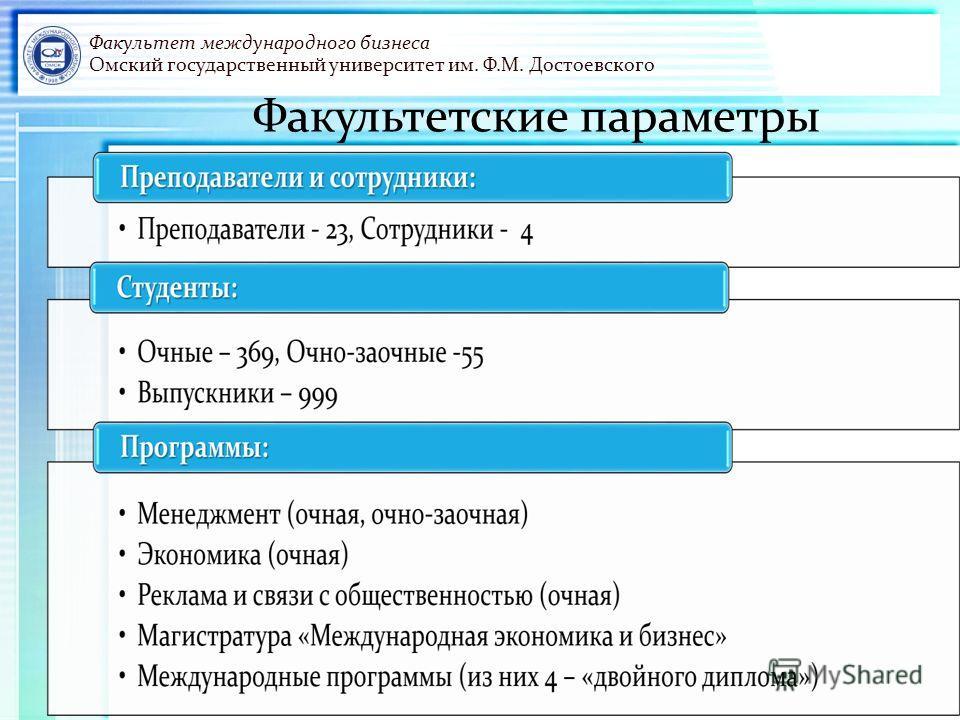 Факультет международного бизнеса Омский государственный университет им. Ф.М. Достоевского Факультетские параметры