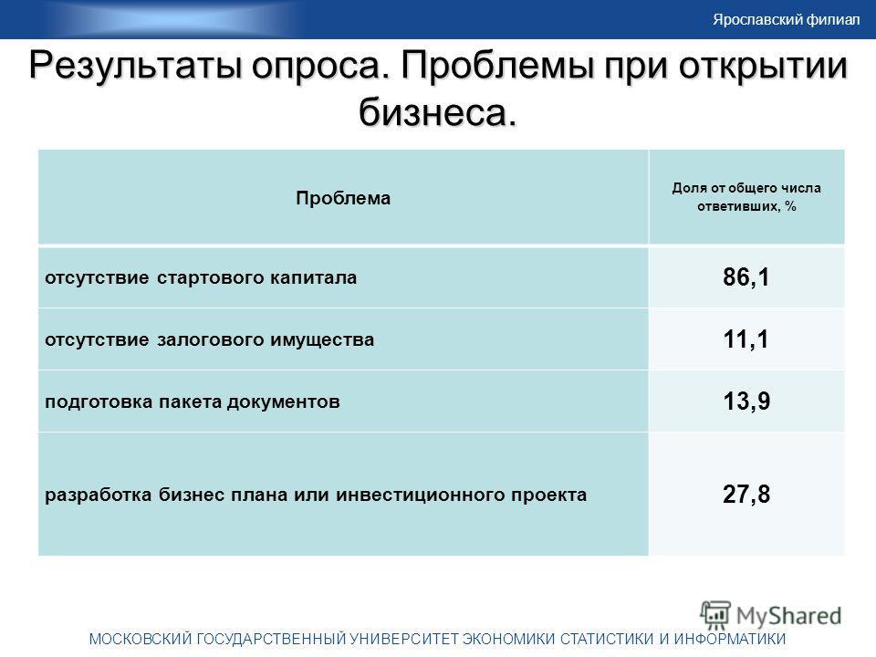 Ярославский филиал МОСКОВСКИЙ ГОСУДАРСТВЕННЫЙ УНИВЕРСИТЕТ ЭКОНОМИКИ СТАТИСТИКИ И ИНФОРМАТИКИ Результаты опроса. Проблемы при открытии бизнеса. Проблема Доля от общего числа ответивших, % отсутствие стартового капитала 86,1 отсутствие залогового имуще