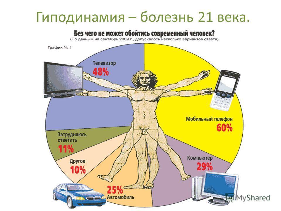 Гиподинамия – болезнь 21 века.