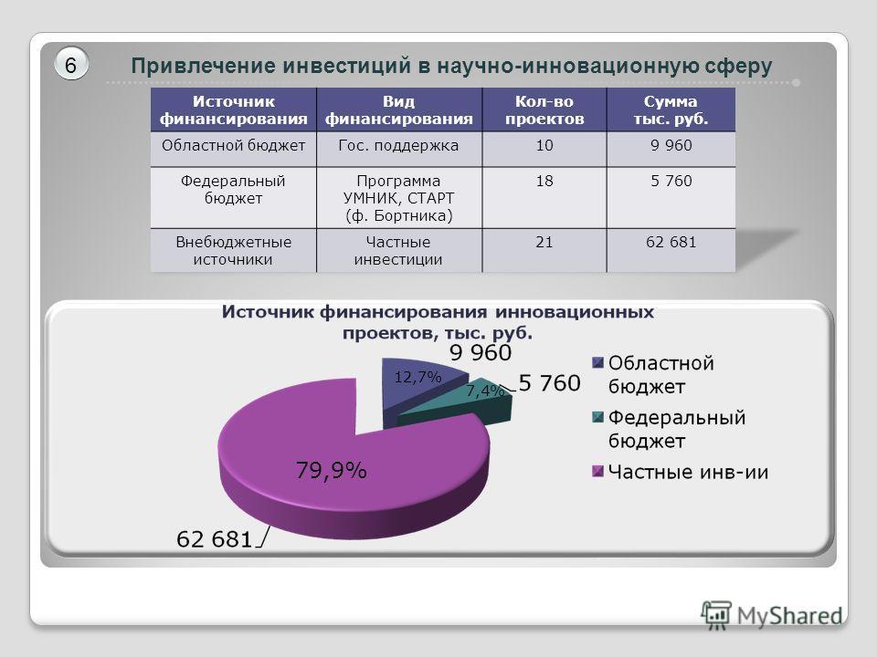 Привлечение инвестиций в научно-инновационную сферу 6 79,9% 12,7% 7,4%