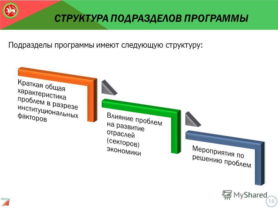 Подразделы программы имеют следующую структуру: СТРУКТУРА ПОДРАЗДЕЛОВ ПРОГРАММЫ 14