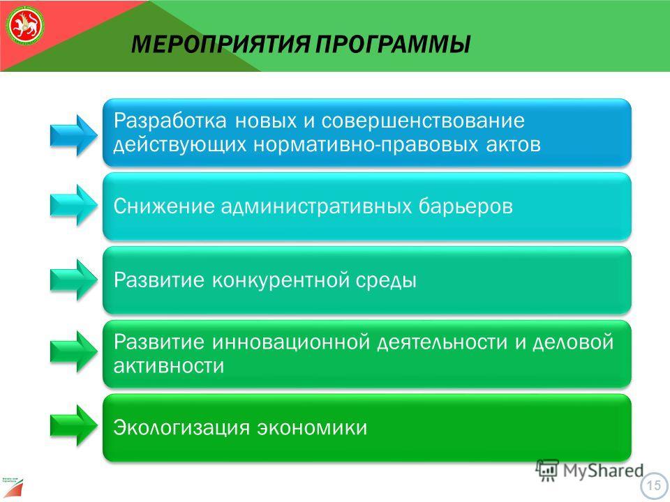 МЕРОПРИЯТИЯ ПРОГРАММЫ 15