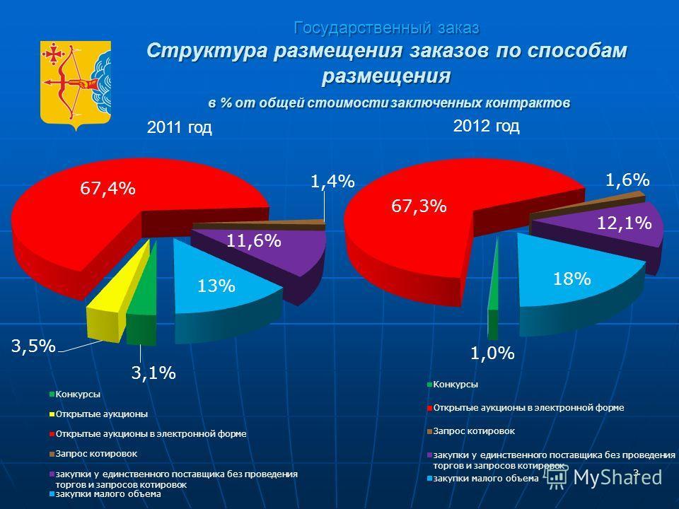 3 Государственный заказ Структура размещения заказов по способам размещения в % от общей стоимости заключенных контрактов 3 2011 год 2012 год