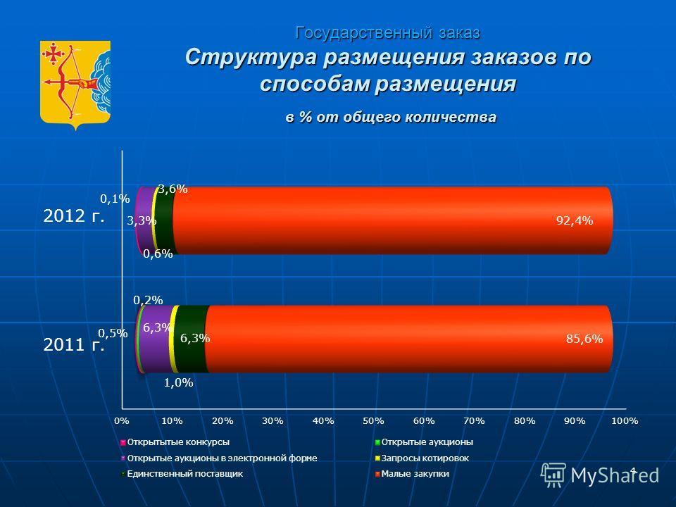 4 Государственный заказ Структура размещения заказов по способам размещения в % от общего количества 4