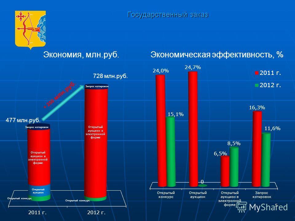 5 Государственный заказ 5 Экономия, млн.руб.Экономическая эффективность, % 477 млн.руб. 728 млн.руб. + 250 млн.руб.