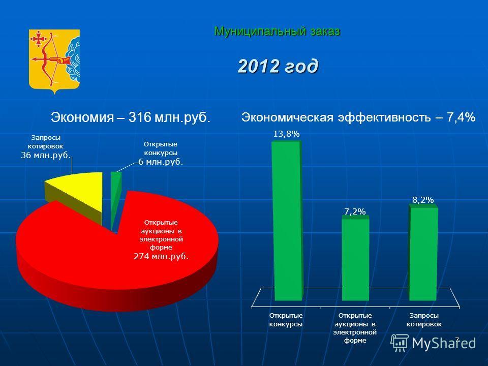 7 Муниципальный заказ 2012 год 7 Экономия – 316 млн.руб. Экономическая эффективность – 7,4%