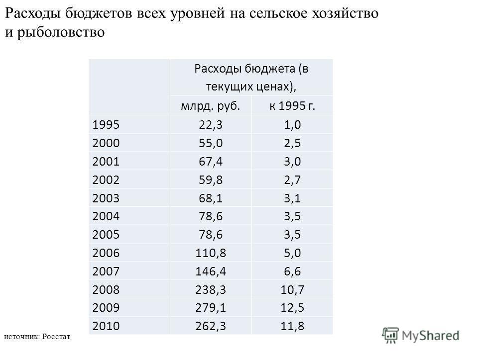 Расходы бюджета (в текущих ценах), млрд. руб.к 1995 г. 199522,31,0 200055,02,5 200167,43,0 200259,82,7 200368,13,1 200478,63,5 200578,63,5 2006110,85,0 2007146,46,6 2008238,310,7 2009279,112,5 2010262,311,8 Расходы бюджетов всех уровней на сельское х