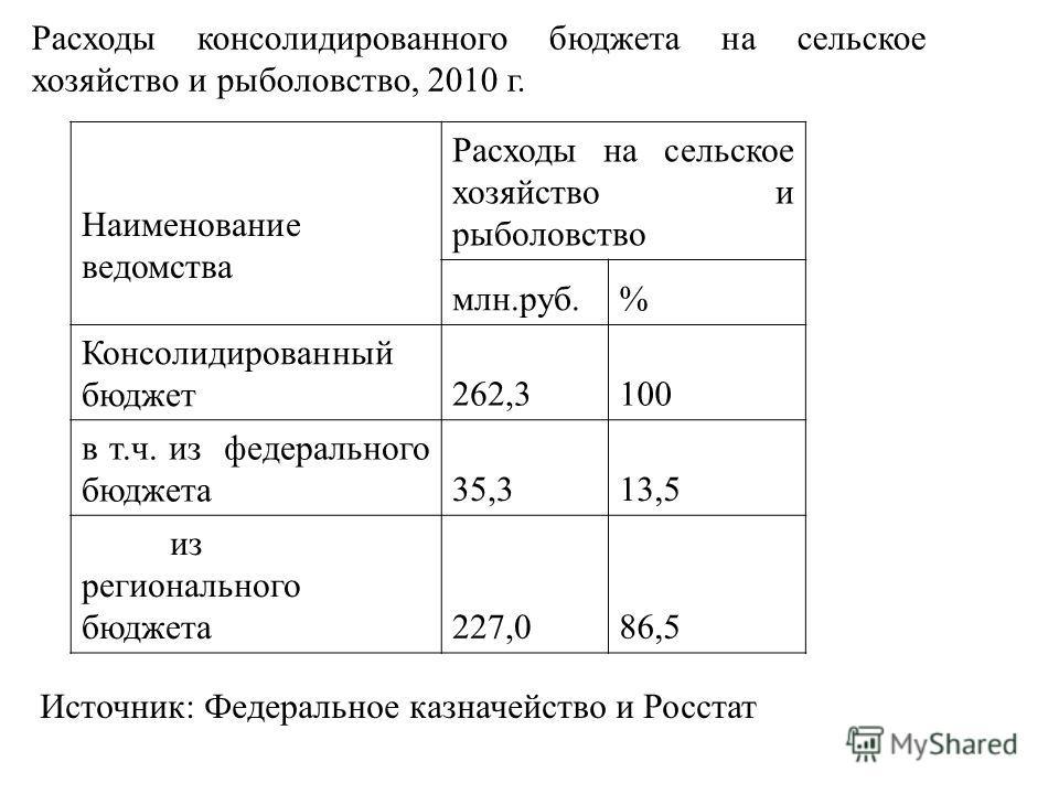 Расходы консолидированного бюджета на сельское хозяйство и рыболовство, 2010 г. Наименование ведомства Расходы на сельское хозяйство и рыболовство млн.руб.% Консолидированный бюджет 262,3100 в т.ч. из федерального бюджета 35,313,5 из регионального бю